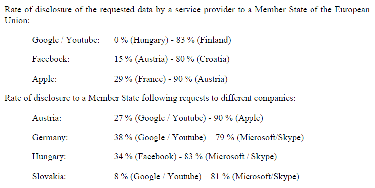 Rate of disclosure of the requested data by a service provider to a Member State of the EU. (Image: EU COM)