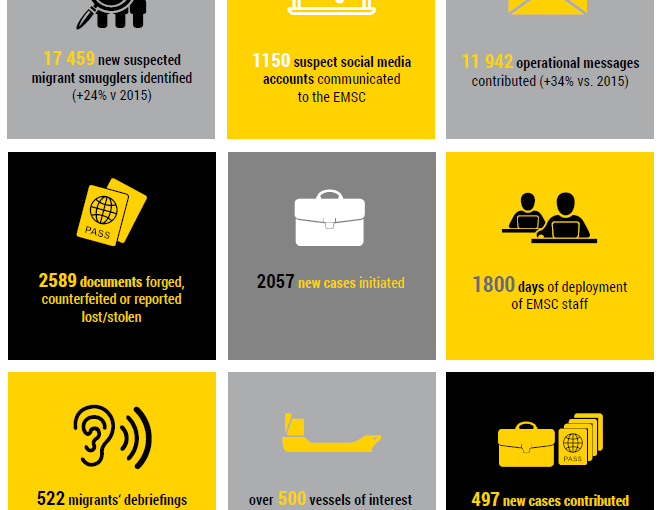 """""""E-smuggling"""": Europol steps up efforts against online-assisted migrant crossings"""